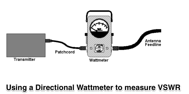 Using a Directional Wattmeter to measure VSWR