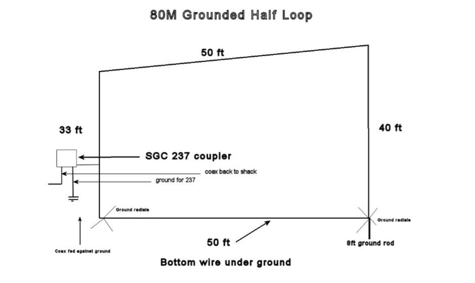 80M Grounded Half Loop