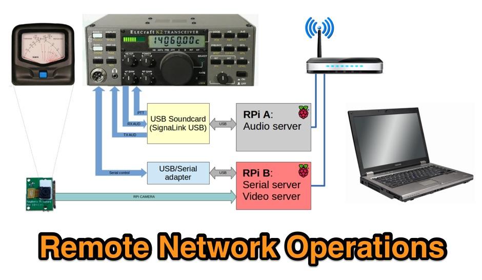 Remote Network Transceiver Operation