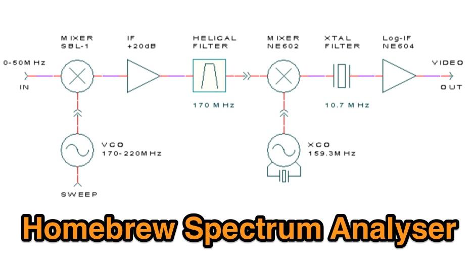 Homebrew spectrum analyser