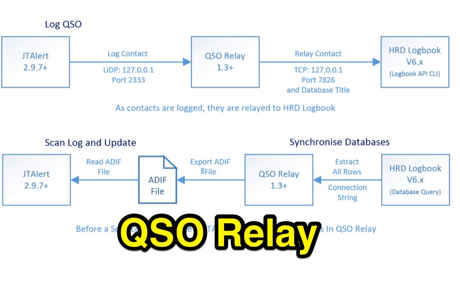 QSO Relay
