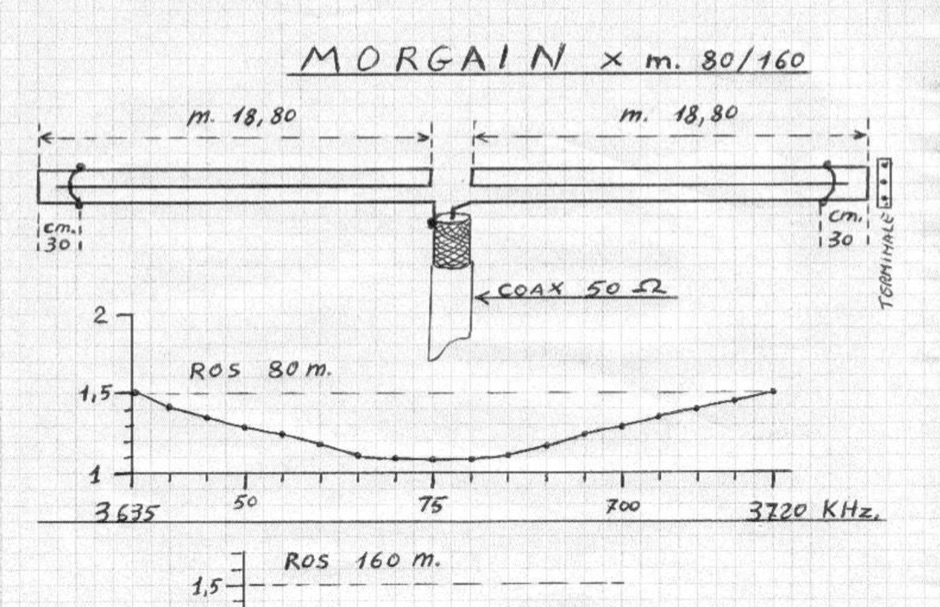 Morgain 80-160 - Resource Detail - The DXZone com