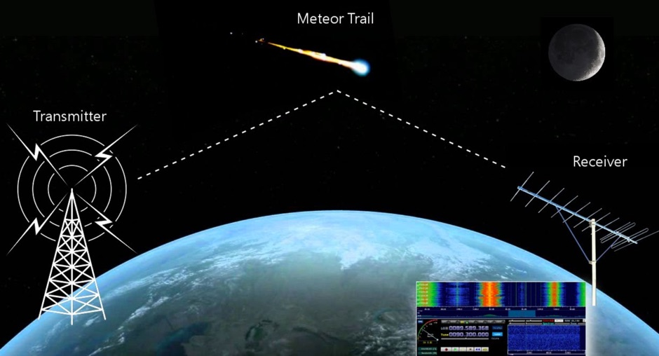 Sounds of Meteors