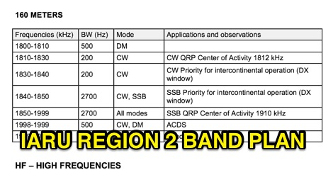 IARU Region II HF Band Plan