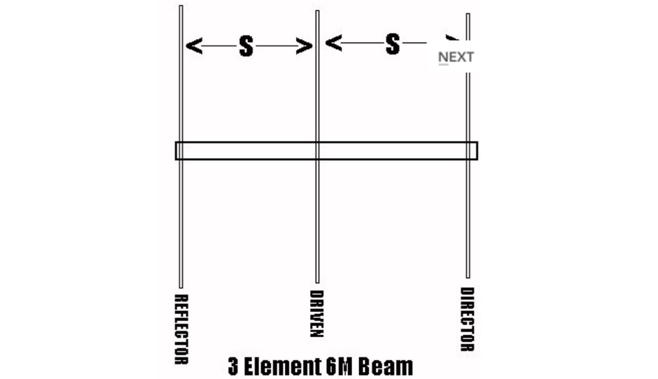 3 Element Yagi for Six meter band