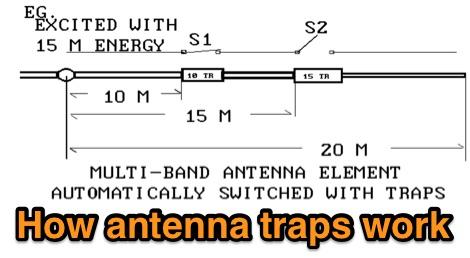 How antenna traps work