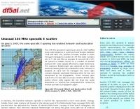 Amateur Radio Propagation Studies