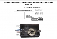 No tuner HF bands Center-Fed Antenna