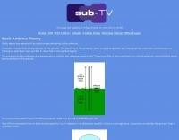 Basic Antenna Theory