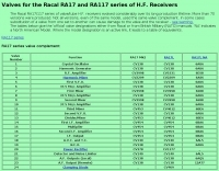 RA17 series valve subs